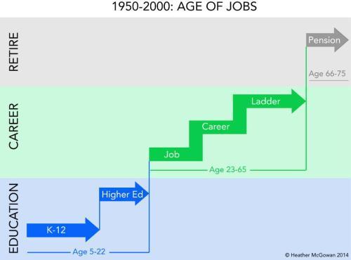 age-jobs
