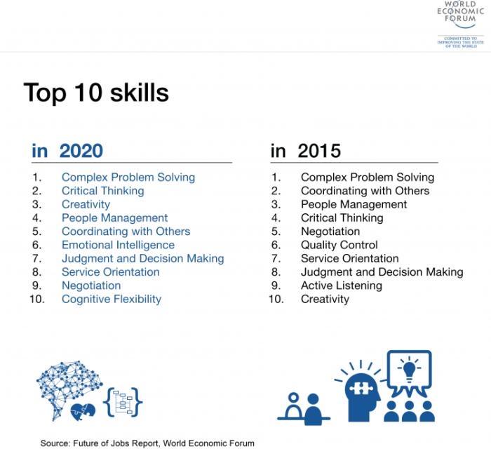 Top 10 skills WEF